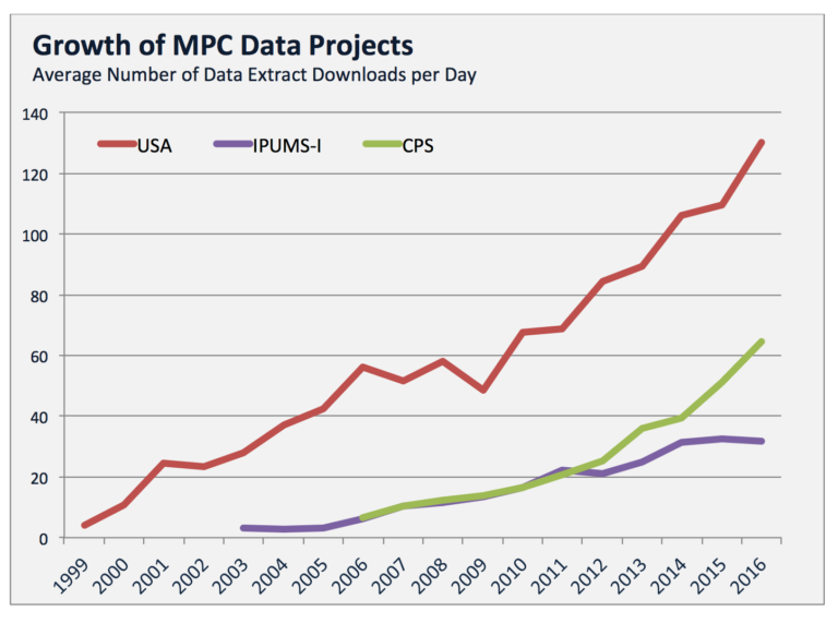 Upwards trending Growth of IPUMS Data Projects, 1999 through 2016