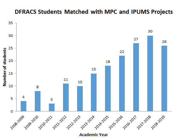 Graph showing annual numbers of DFRACS students from 2008-2019