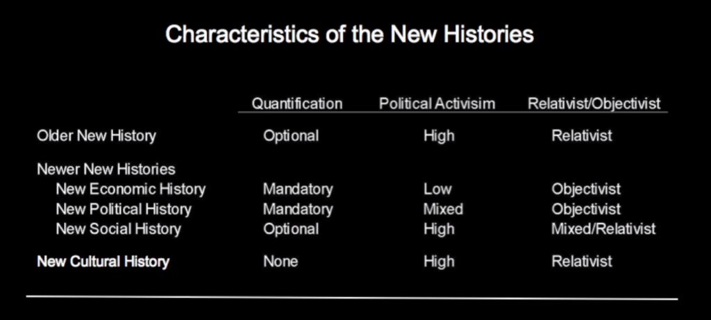 Characteristics of the New Histories