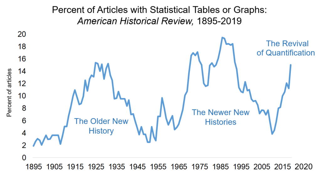 Percent of Articles with Statistical Tables or Graphs