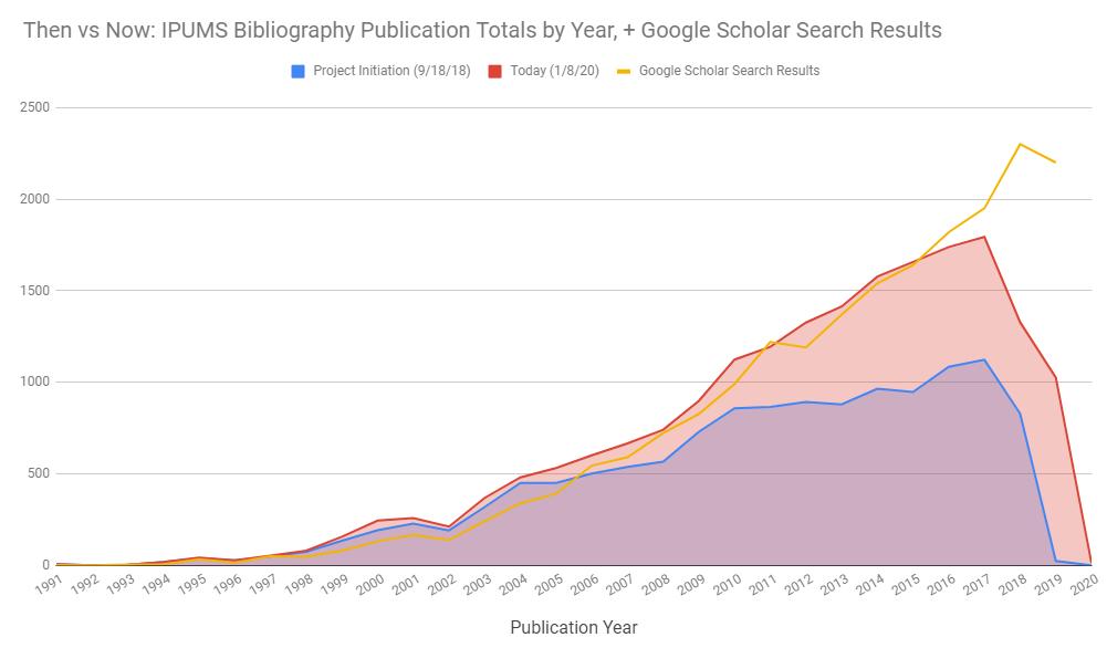 bibliography_progress