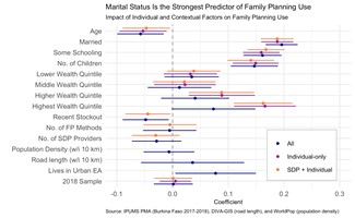 Family planning predictor data visualization
