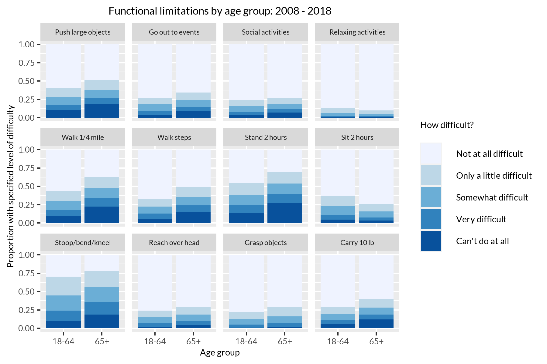 Stacked bar graph of functional limitations by age group, where older respondents have more difficulty with activities such as stooping, standing, and walking.