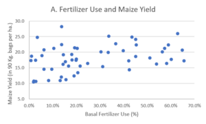 Graph of Fertilizer Use and Maize Yield