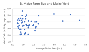 Graph of Maize Farm Size and Maize Yield