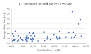 Graph of Fertilizer Use and Maize Farm Size